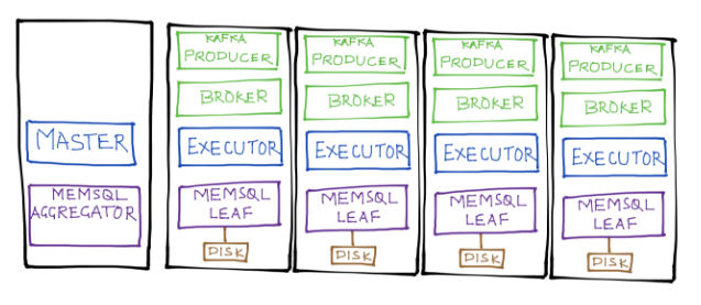 SnappyData, MemSQL-Spark & Cassandra-Spark: A Performance