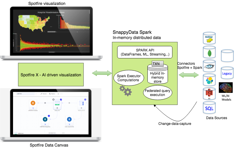 SnappyData joins forces with TIBCO