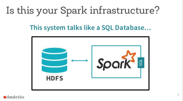 Your Father's Database: What if Apache Spark was also the Database?