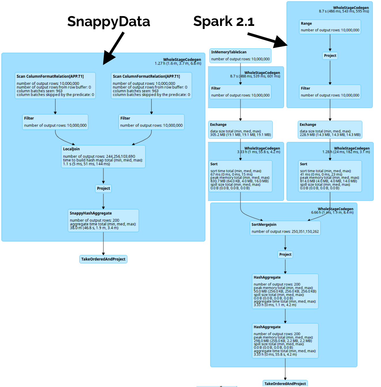 Running Spark SQL CERN queries 5x faster on SnappyData