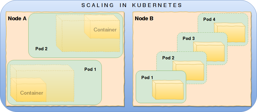 Why every Spark developer should care about Kubernetes