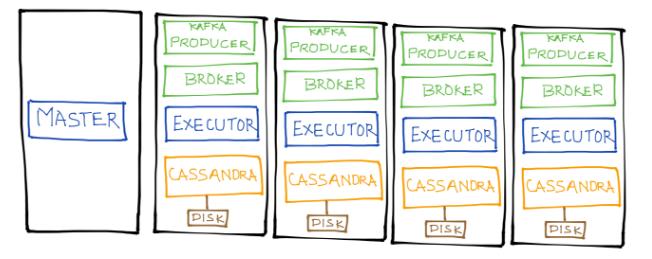SnappyData, MemSQL-Spark & Cassandra-Spark: A Performance Benchmark