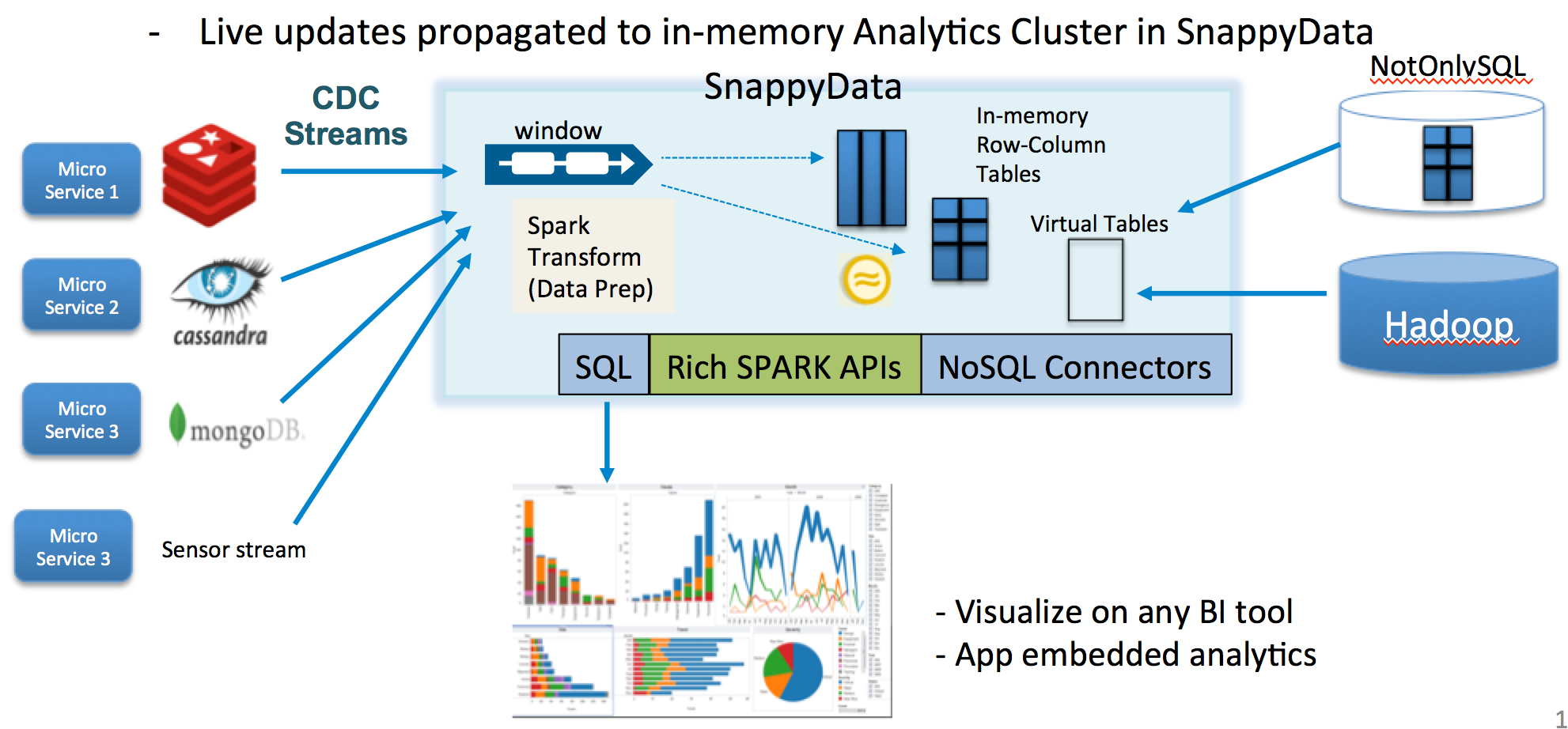 Making Apache Spark the most versatile, fast data platform ever